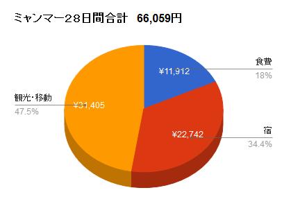 ミャンマーグラフ